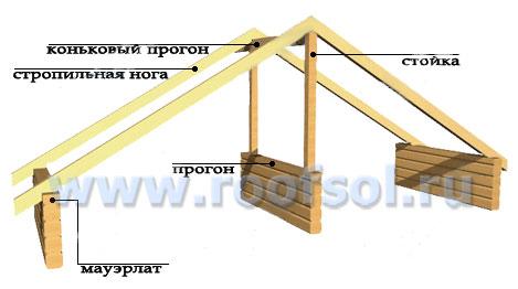 Как показано на рисунке, в этой конструкции каждая стропильная нога имеет две опоры: одним конец опирается...